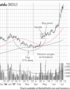 Also  steep high volume decline should put you on alert don   want to buy stock that institutional investors couldn wait unload at any price the basics how analyze  cup with handle base rh