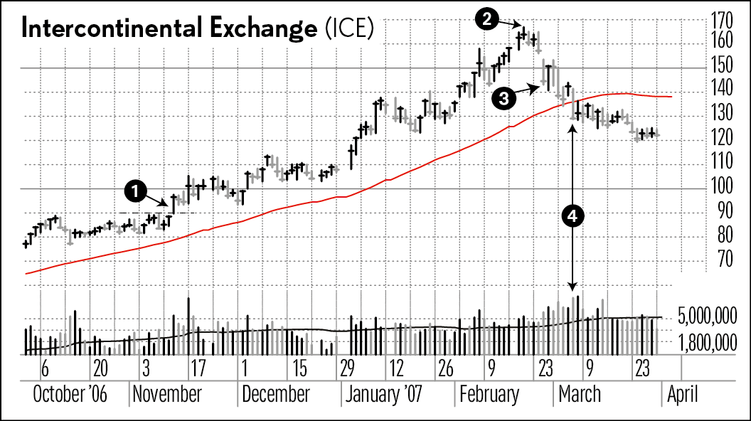 Know This Sell Signal: Biggest 1-Day Point Loss After A