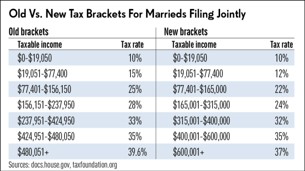 And Here Are The New Brackets Income Levels For Married People Who File Jointly