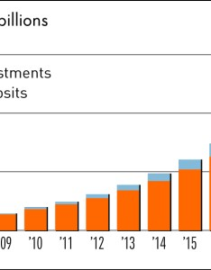 Hsa assets chart also investment advice should you spend or invest your funds rh investors