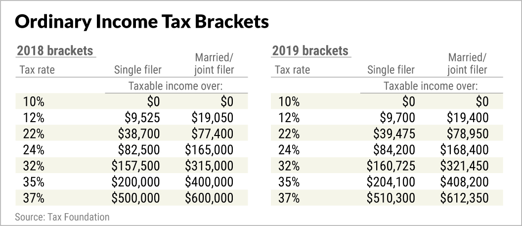 New York City Withholding Tax Tables 2019 | Wallseat.co