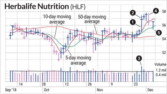 Swing Trading Herbalife Stock Used Defense | Investor's ...