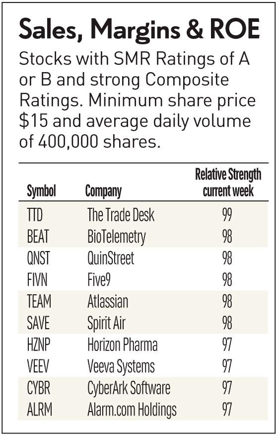 How To Find Top Stocks: SMR Rating Gauges Fundamentals