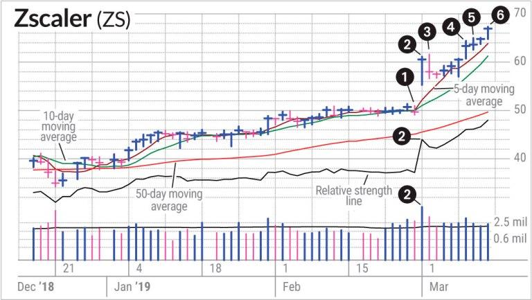 Swing Trading Vs. Position Trading In Zscaler Stock | Investor's ...