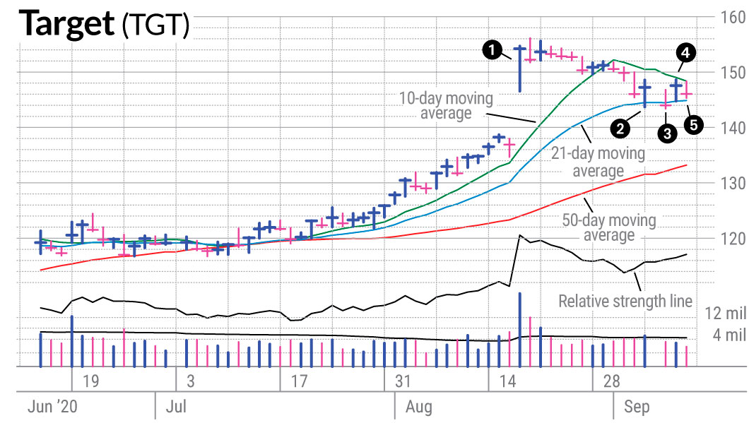 Target Stock Had Good Setup, Why Did It Fail? | Investor's ...