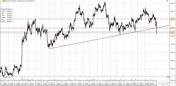 DB Chart Trendbruch