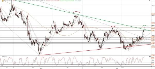 K+S Aktie Chart