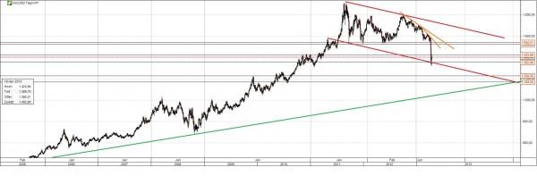 Gold Chart 8 Jahre