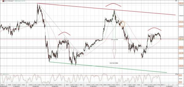 DAX mit SKS und Trendkanal