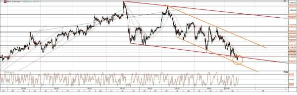DAX Chart mit Trends