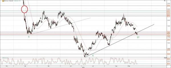 Barrick Gold Chart Prognose