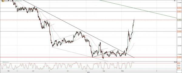 RWE Chart Ausbruch