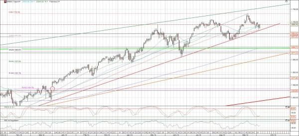 S&P 500 Chart Korrekturpotenzial