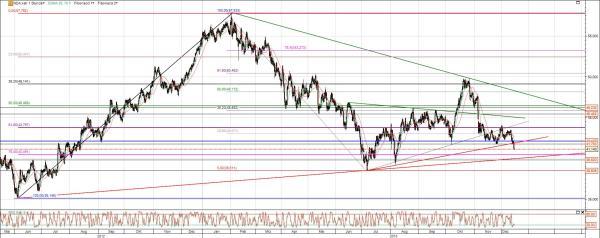 Aurubis Chart mit Fibo und Trends