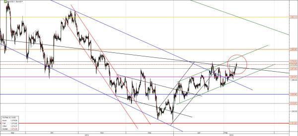 Gold Chart mittelfristig