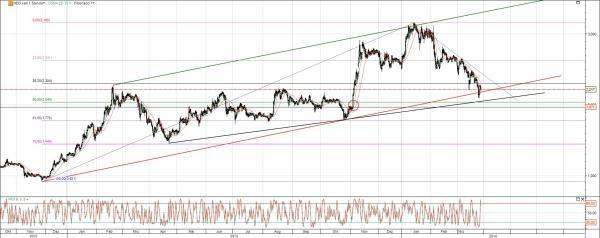 Chart Aktie Heidelberger Druck AG