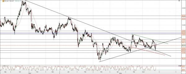 Aurubis Chart Analyse