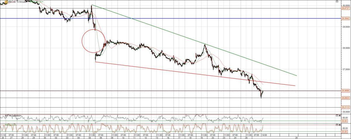 Deutsche Bank Keilformation