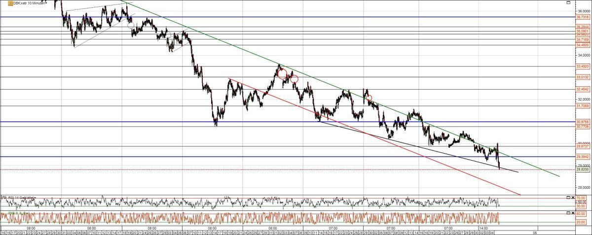 Deutsche Bank Chart 2014