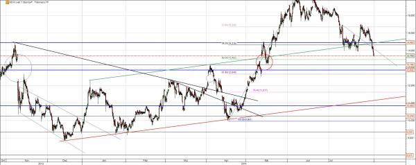 Nordex Aktie Chart Analyse mit offenem Gap