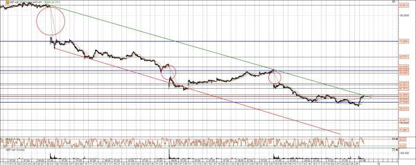 Bilfinger Berger Aktie Chart Analyse mit Trend und Gaps