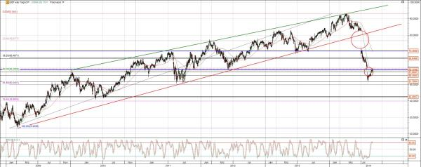 Bilfinger Chart langfristig
