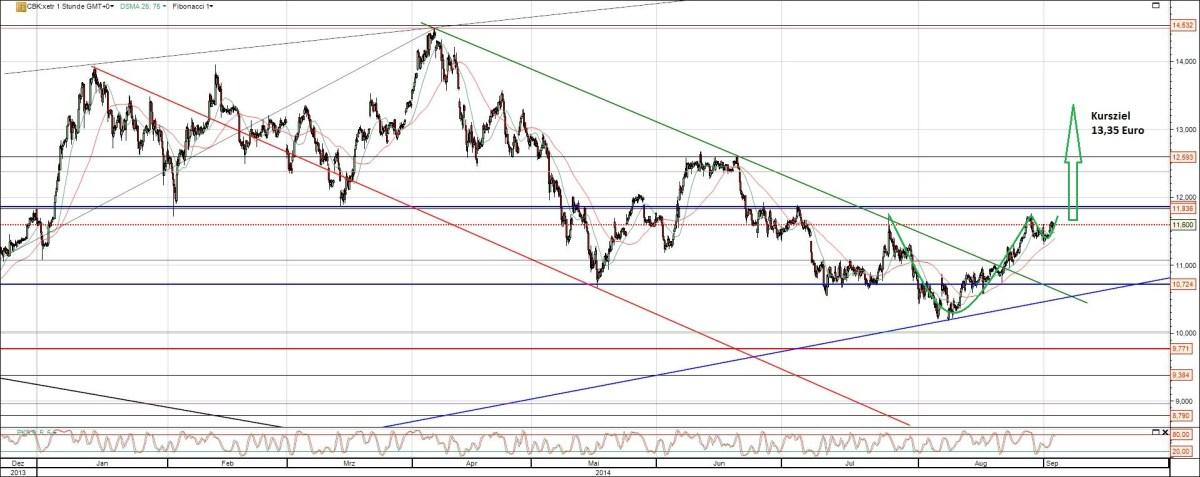 Aktie Commerzbank Analyse