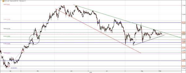 Nordex Chart mittelfristige Analyse