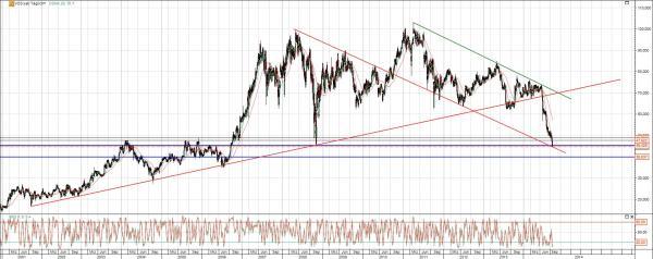 Vossloh Chart Analyse langfristig