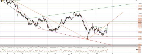 Deutsche Bank Analyse einer möglichen Trendwende
