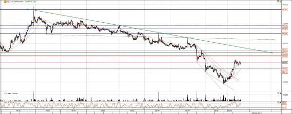 Cat Oil Aktie Chart mit Trends und Gap