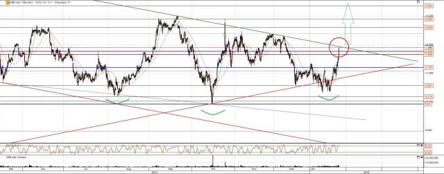 Commerzbank Aktie im Chartcheck nach der EZB Sitzung und vor der Griechenland Wahl