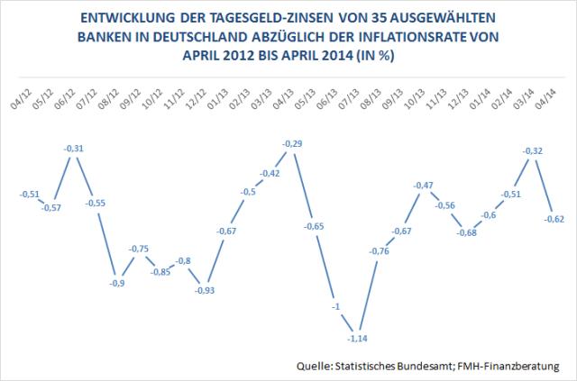 Entwicklung der Tagesgeldzinsen von 2012 bis 2014
