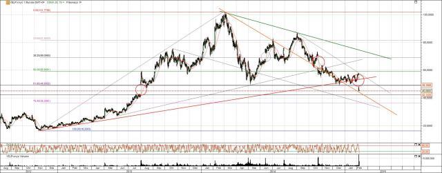Anaylse YELP Aktie langfristig mit Price-Projection