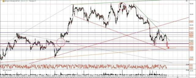 Manz Aktie Chart Analyse