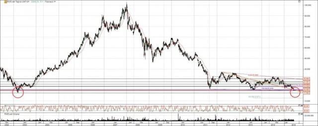 RWE Aktie vor weiterem Rücksetzer?