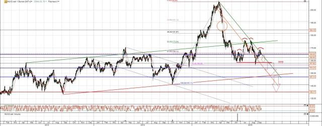 Munich Re Aktie zurück im Trendkanal