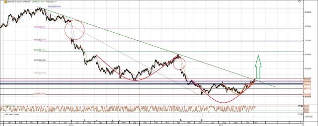 Bilfinger Aktie Chart mittelfristig