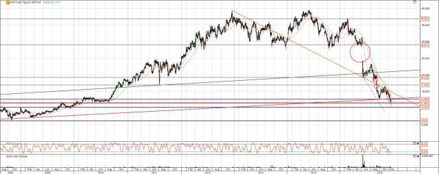Gerry Weber Chart Analyse