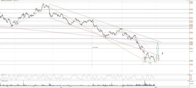 Mögliche Trendwende bei der Deutschen Bank Aktie?