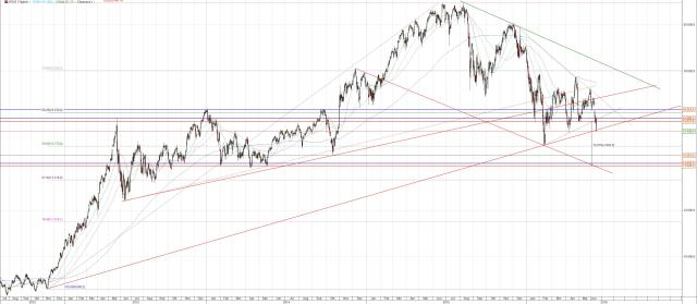 Nikkei Chart nach Notenbanksitzung