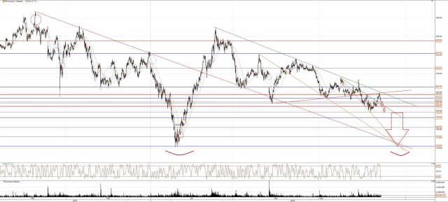 Tesla Aktie Chart 18 Monate