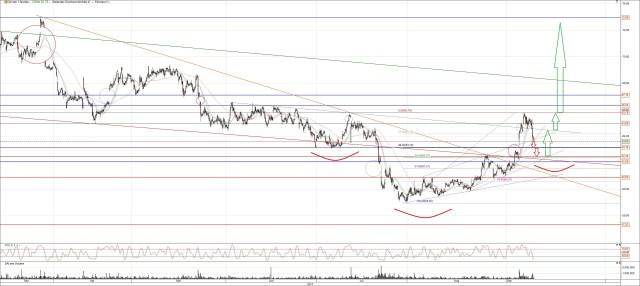 Daimler Aktie Chart Analyse