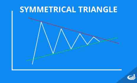 Symmetrical Triangle Chart Pattern
