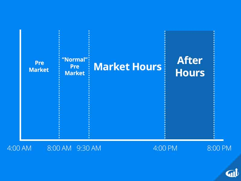 after hours trading investors