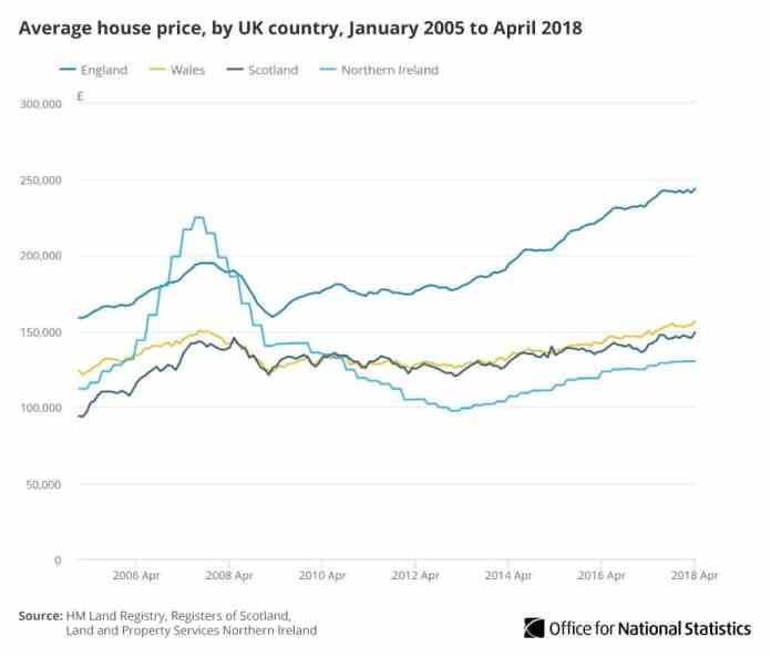 Average house price 2005-2018