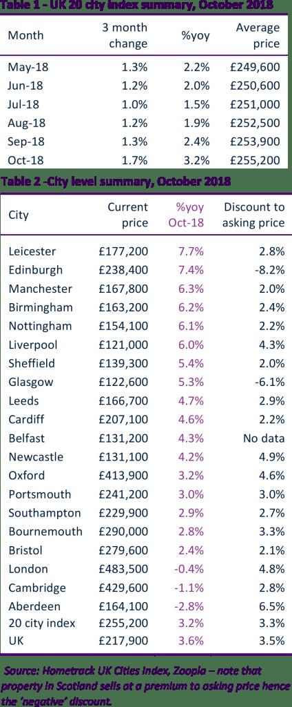 UK Cities Index