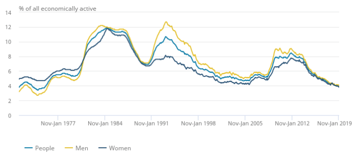 Unemployment rates have been falling for the last five years