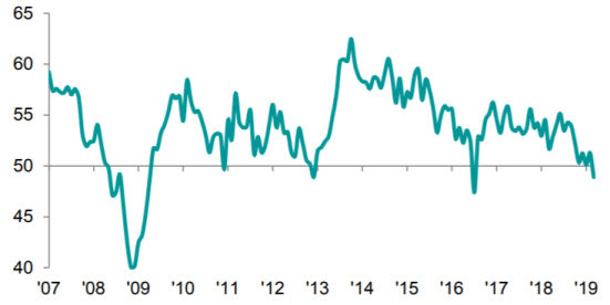 Services Business Activity Index