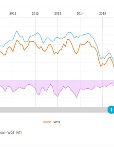 Wcs wti differential chart also colombia investorvillage rh